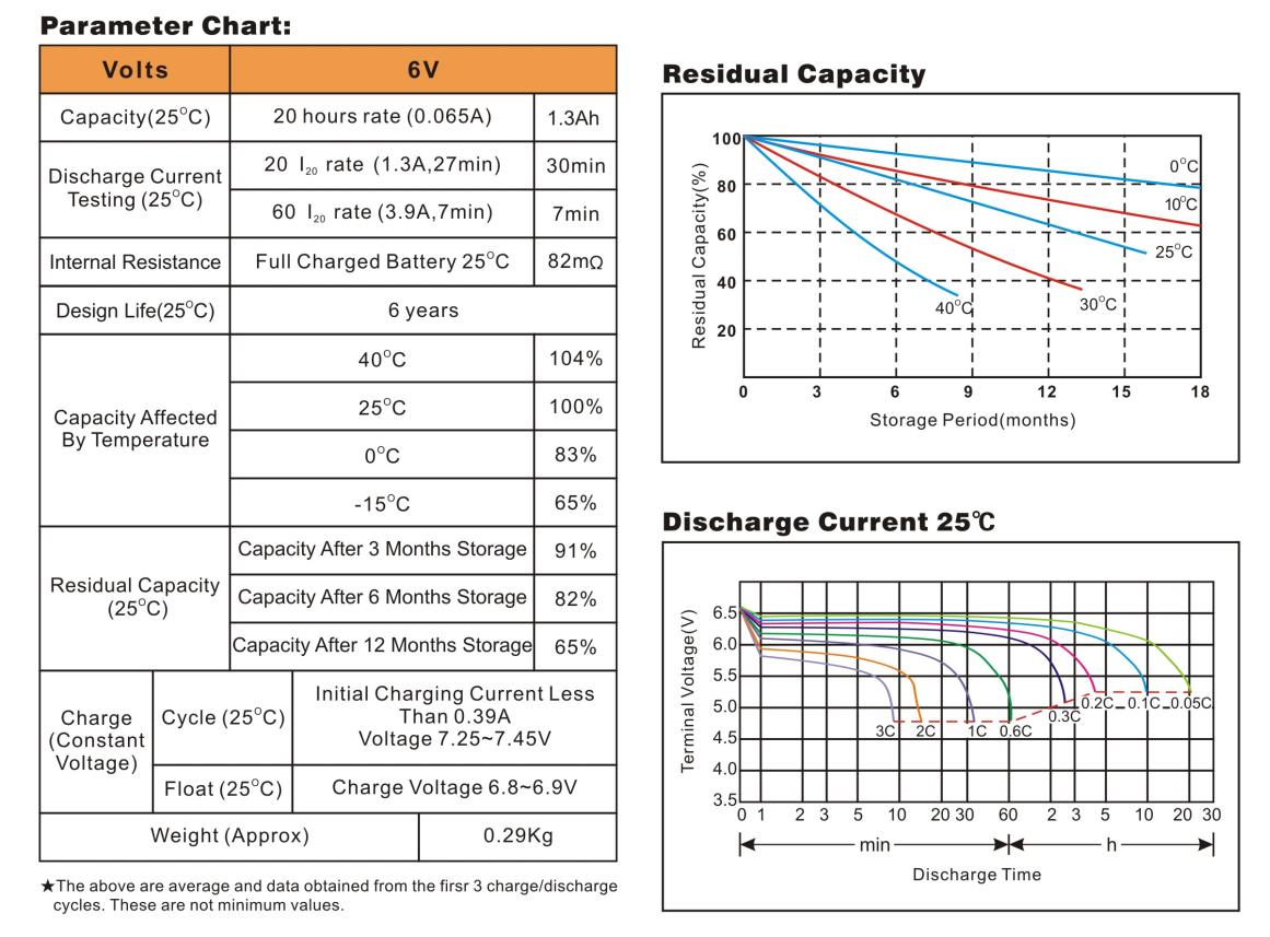 Bình ắc quy cho bộ lưu điện UPS EAGLE EG1.3-6  6V-1.3AH