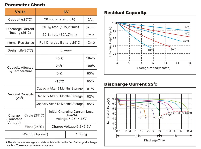 Bình ắc quy cho bộ lưu điện UPS EAGLE EG10-6 6V 10AH