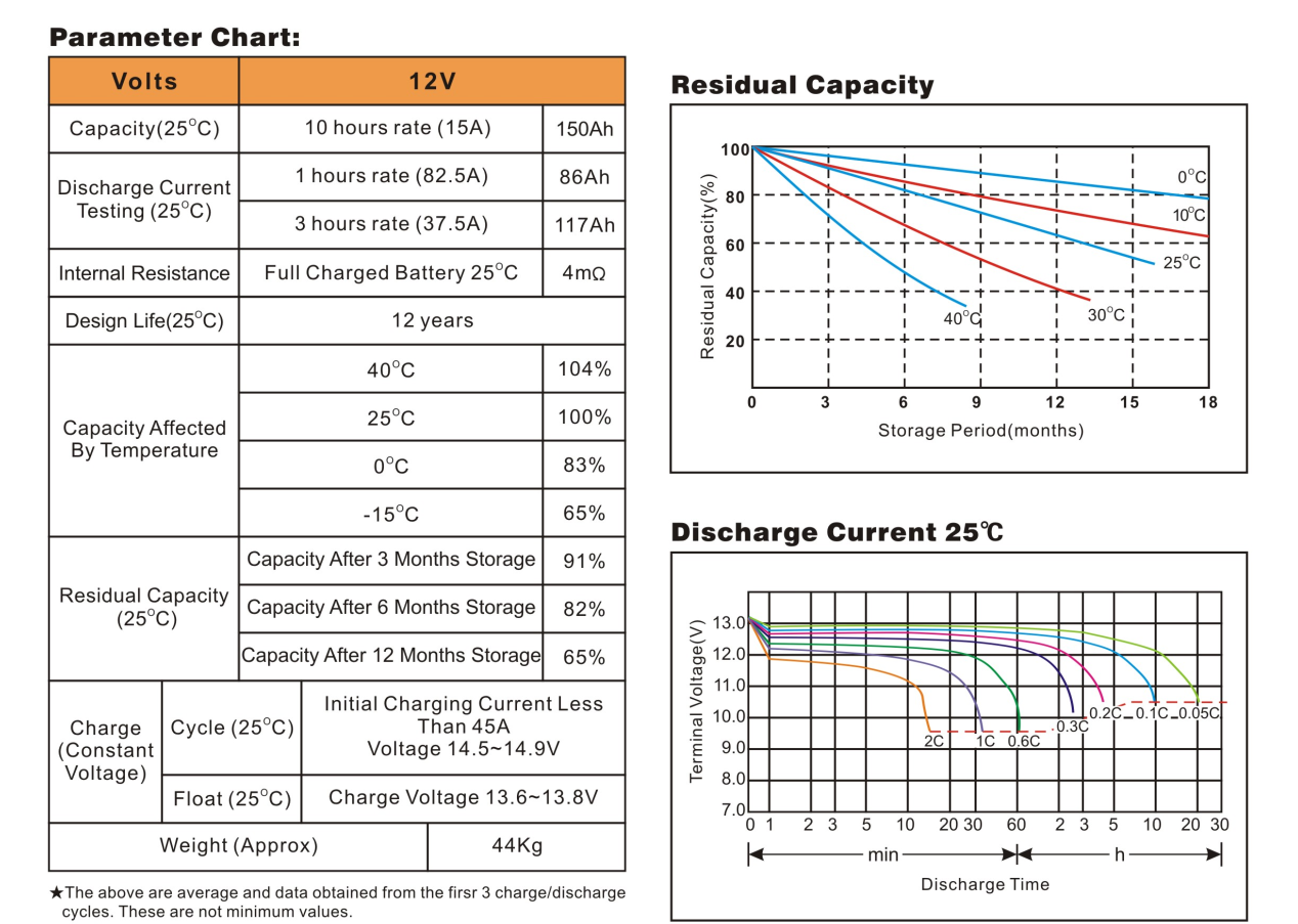 Bình ắc quy cho bộ lưu điện UPS EAGLE EG150-12/A 12V-150AH (HÀNG NGOẠI NHẬP)