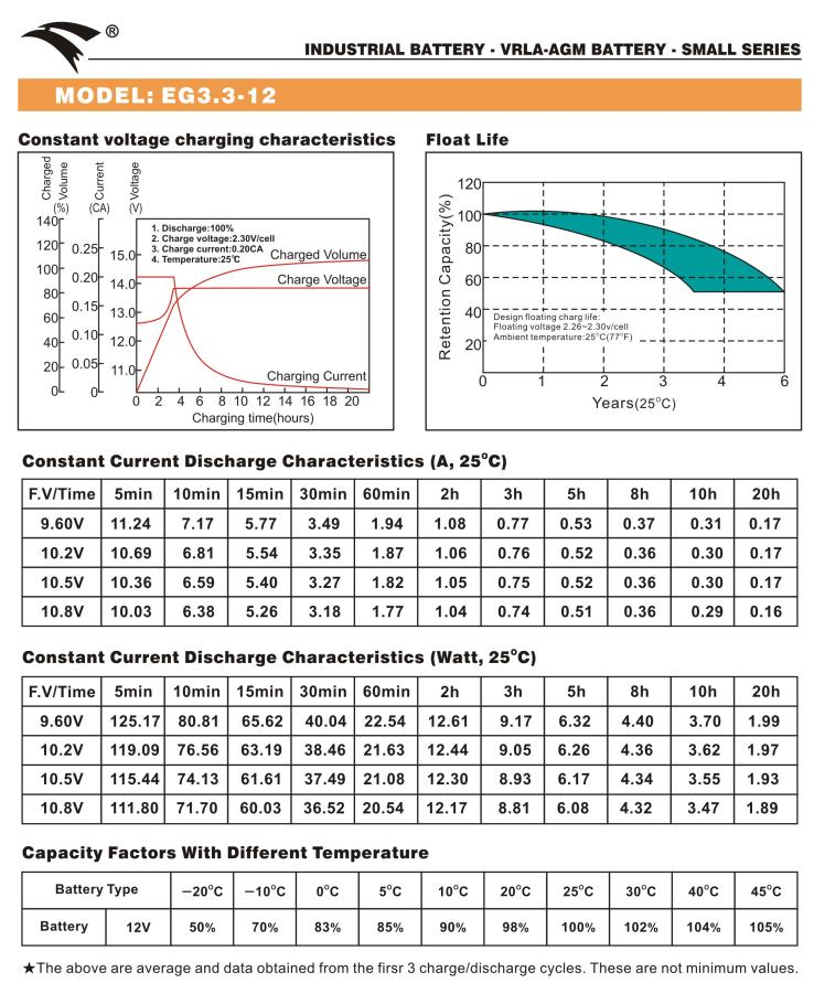 Bình ắc quy cho bộ lưu điện UPS EAGLE EG3.3-12  12V-1.3AH