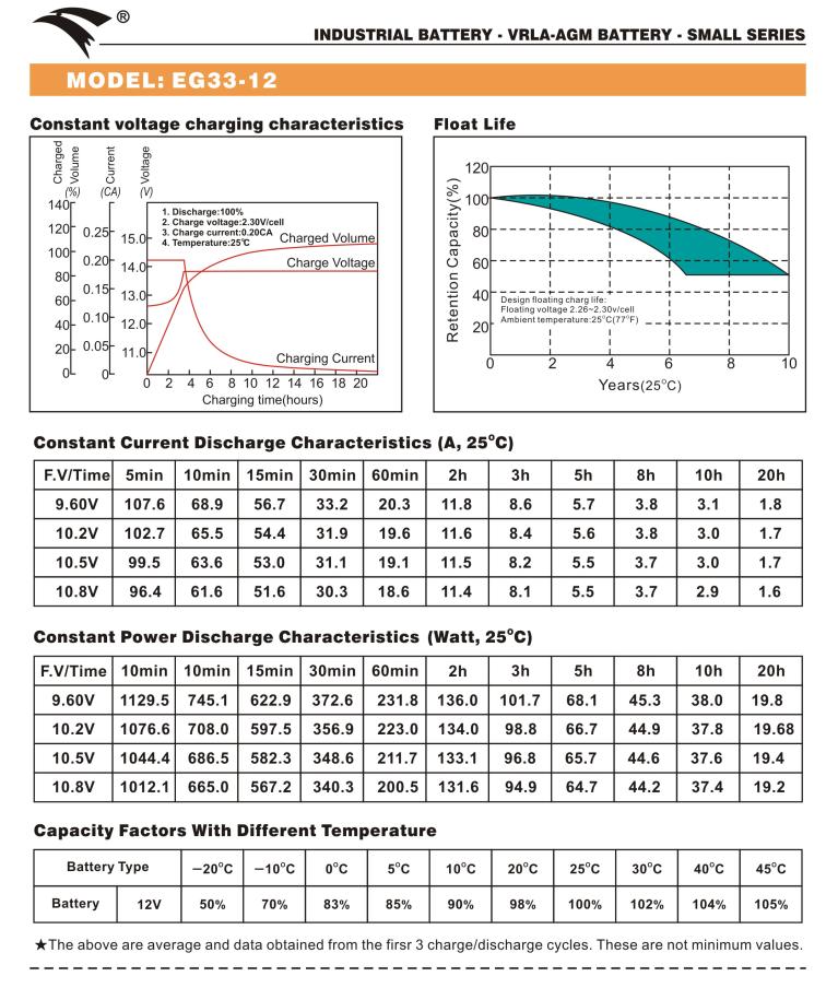 Bình ắc quy cho bộ lưu điện UPS EAGLE EG33-12 12V-33AH (HÀNG NGOẠI NHẬP)