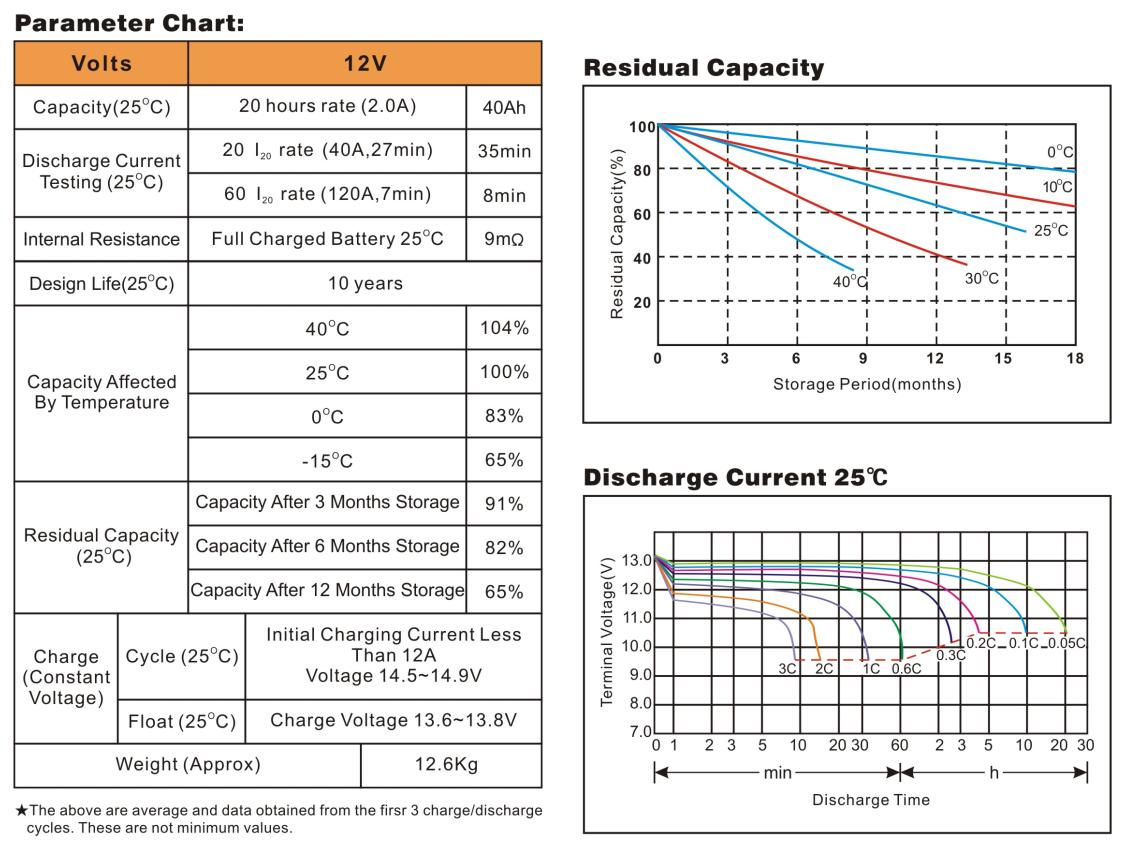 Bình ắc quy cho bộ lưu điện UPS EAGLE EG40-12 12V-40AH