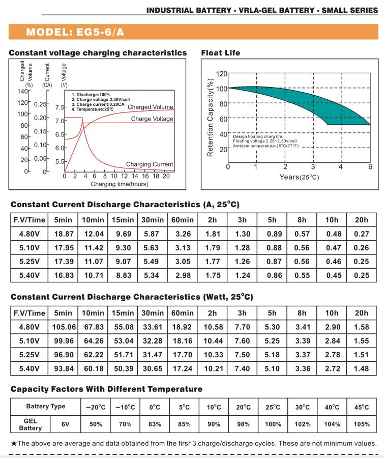 Bình ắc quy cho bộ lưu điện UPS EAGLE EG5-6/A 6V 5AH
