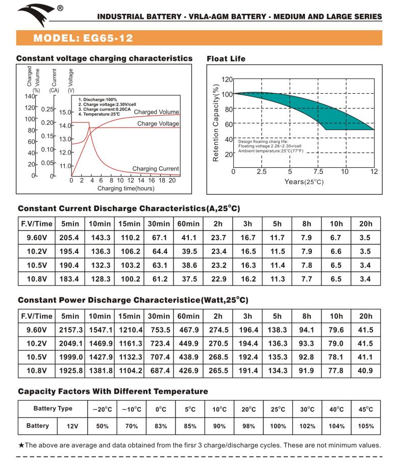 Bình ắc quy cho bộ lưu điện UPS EAGLE EG65-12 12V-65AH