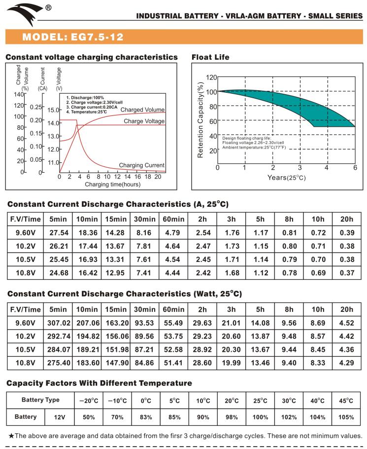 Bình ắc quy cho bộ lưu điện UPS EAGLE EG7.5-12 12V-7.5AH